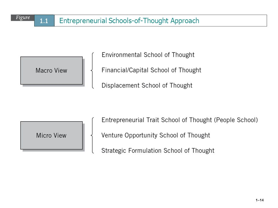 Figure 1.1 Entrepreneurial Schools-of-Thought Approach