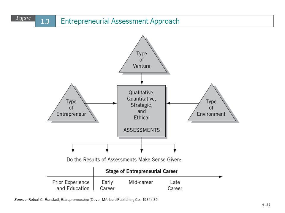 Figure 1.3 Entrepreneurial Assessment Approach