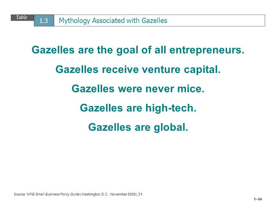 Table 1.3 Mythology Associated with Gazelles