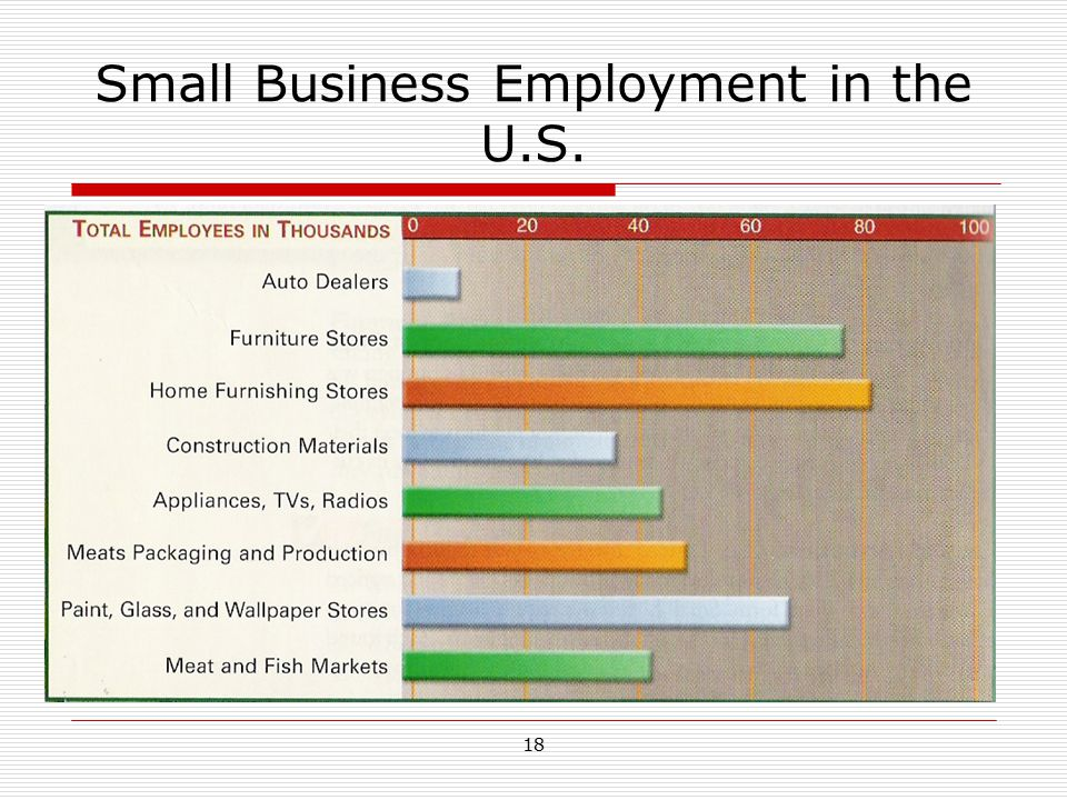Small Business Employment in the U.S.