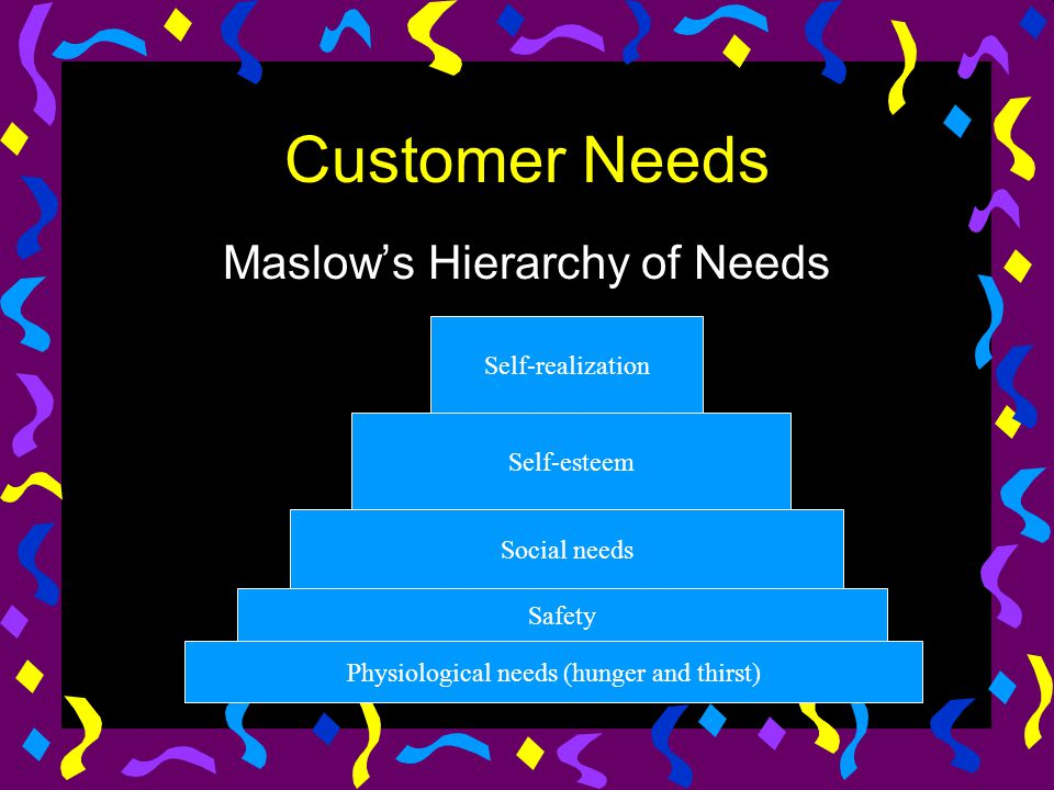 Customer Needs Maslow's Hierarchy of Needs Self-realization