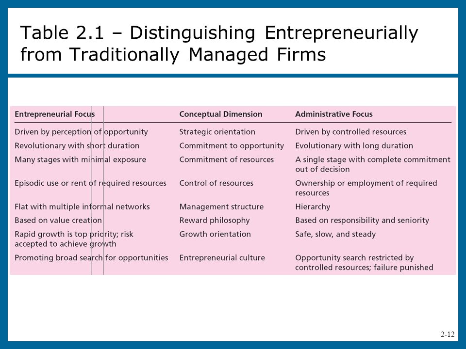 Table 2.1 – Distinguishing Entrepreneurially from Traditionally Managed Firms