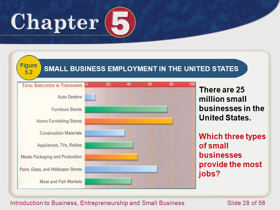 There are 25 million small businesses in the United States.