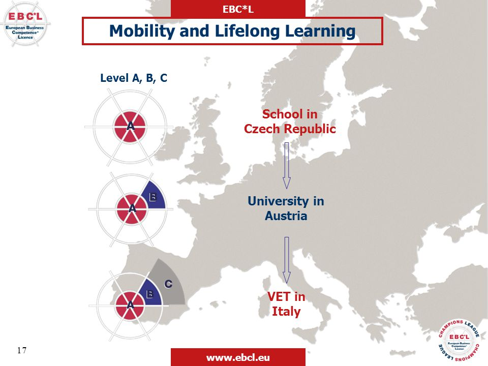 Mobility and Lifelong Learning School in Czech Republic