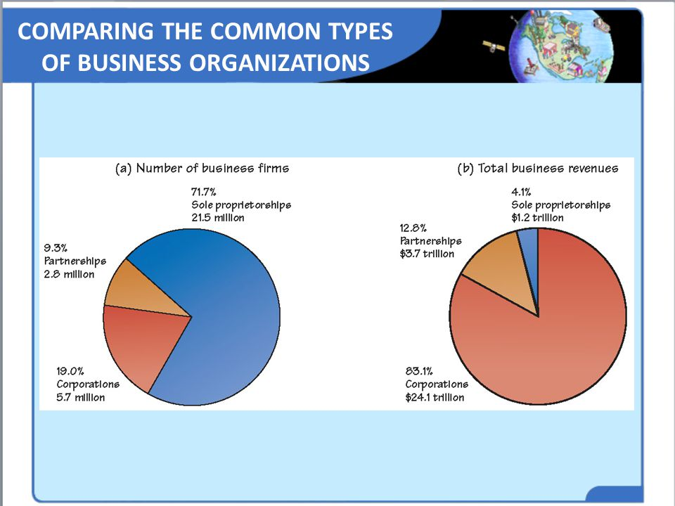 COMPARING THE COMMON TYPES OF BUSINESS ORGANIZATIONS