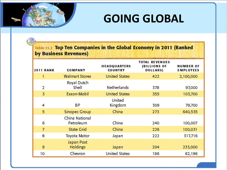 GOING GLOBAL Have students analyze the table and research what most of the companies have in common.