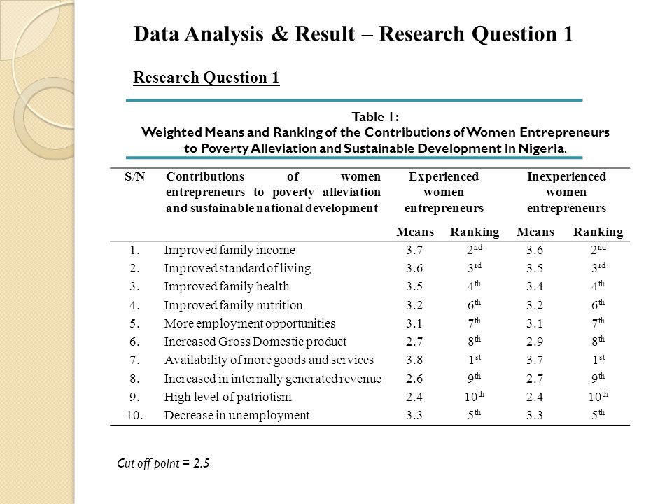 Data Analysis & Result – Research Question 1
