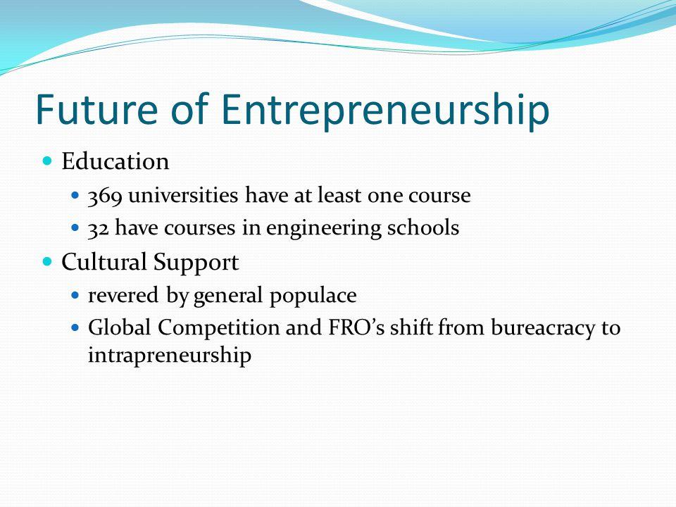 Future of Entrepreneurship