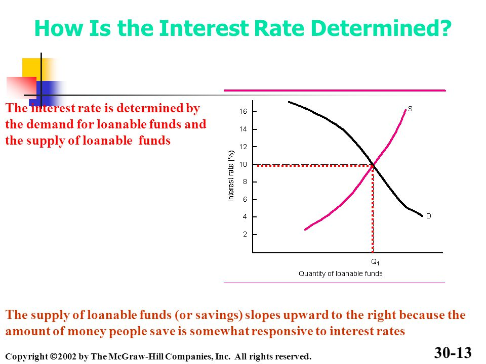 How Is the Interest Rate Determined