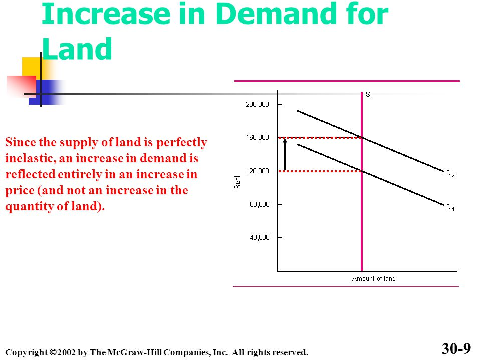 Increase in Demand for Land