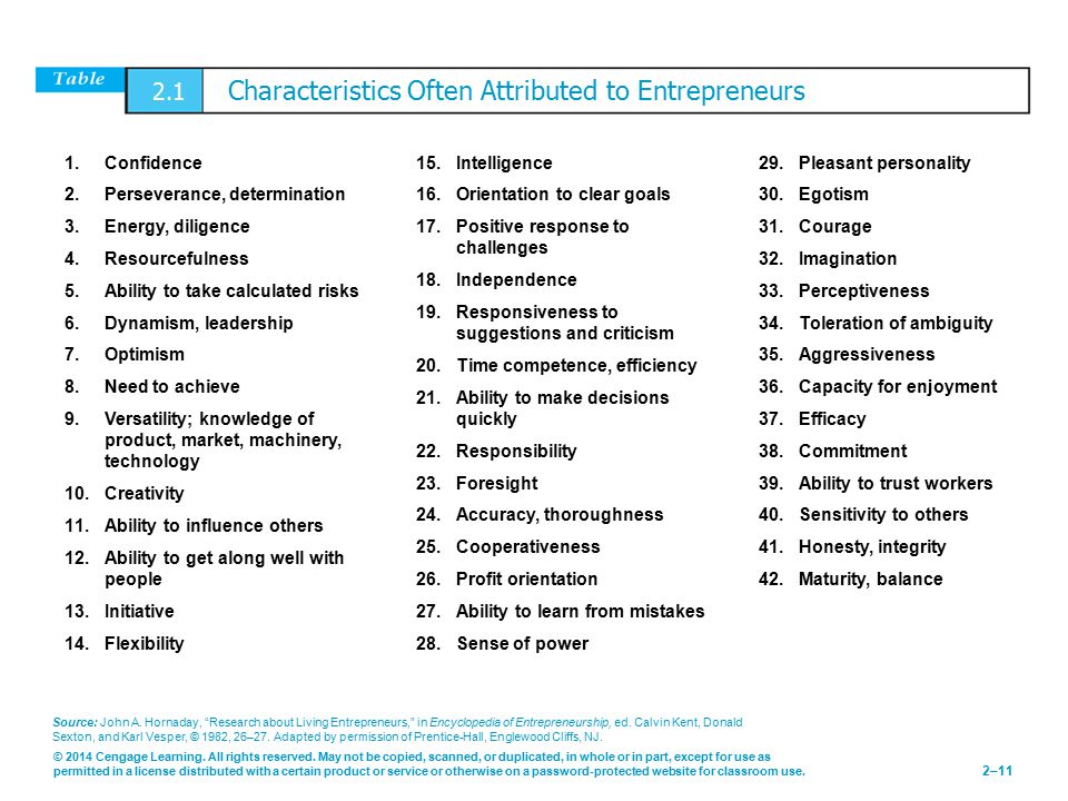 2.1 Characteristics Often Attributed to Entrepreneurs