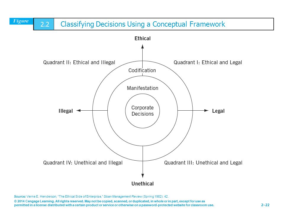 2.2 Classifying Decisions Using a Conceptual Framework