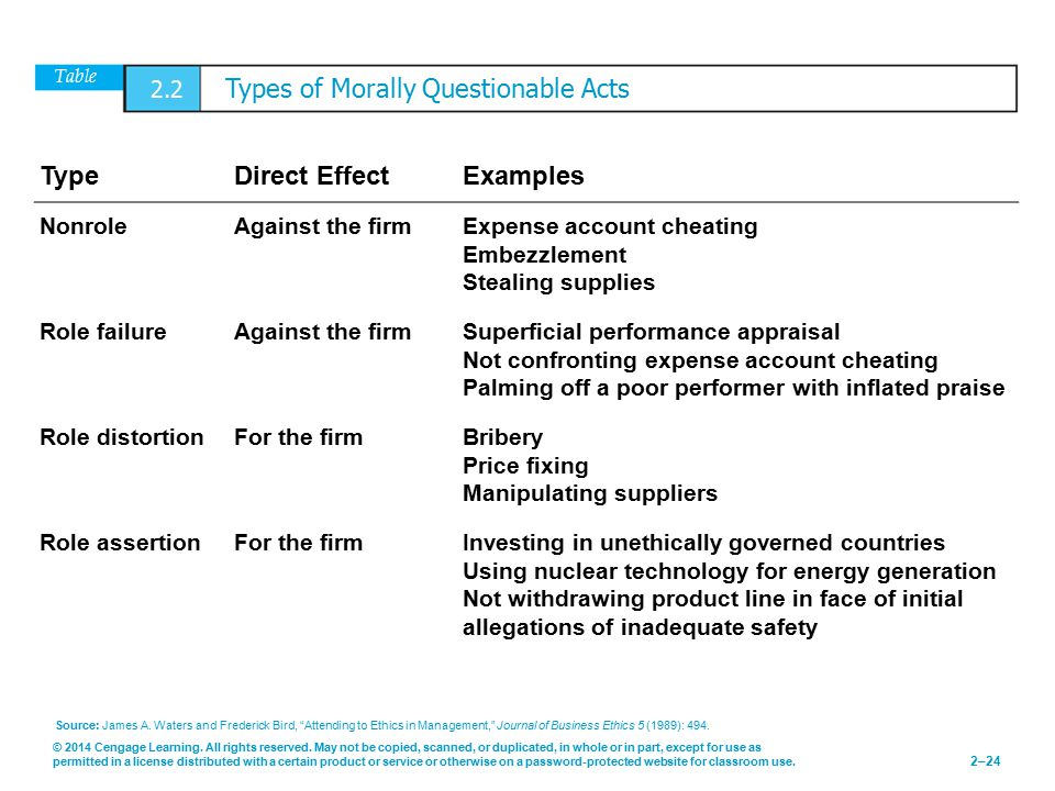 Table 2.2 Types of Morally Questionable Acts
