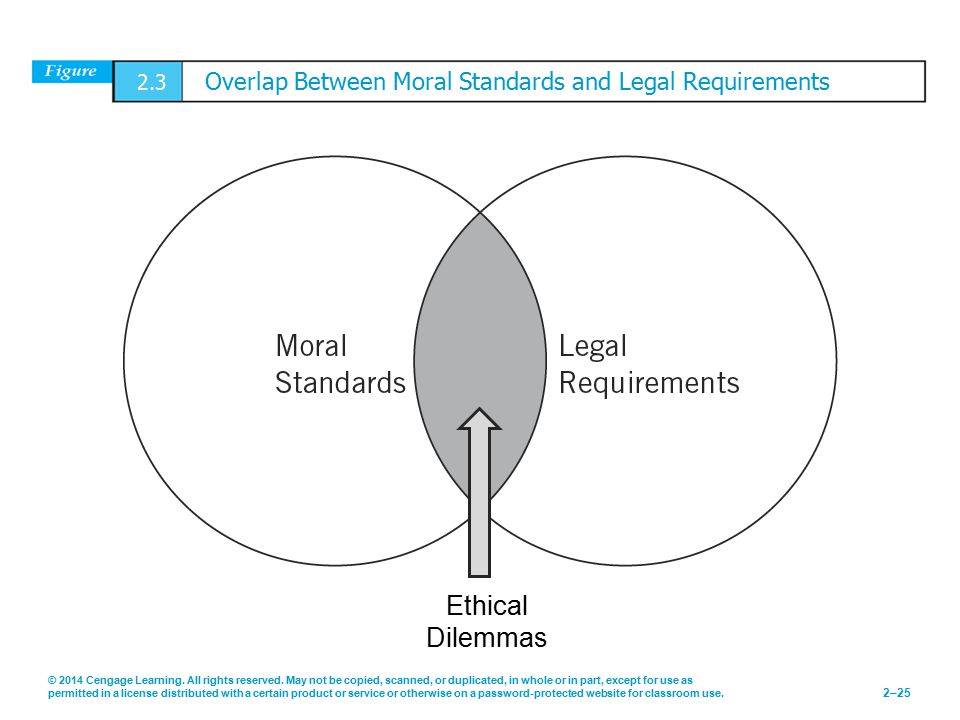 2.3 Overlap Between Moral Standards and Legal Requirements
