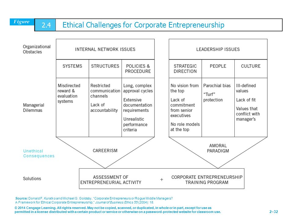 2.4 Ethical Challenges for Corporate Entrepreneurship