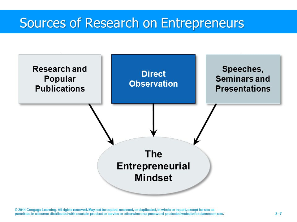 Sources of Research on Entrepreneurs
