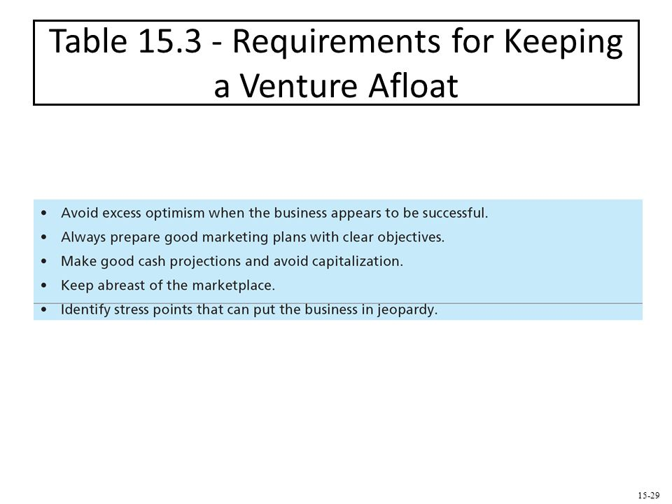 Table 15.3 - Requirements for Keeping a Venture Afloat