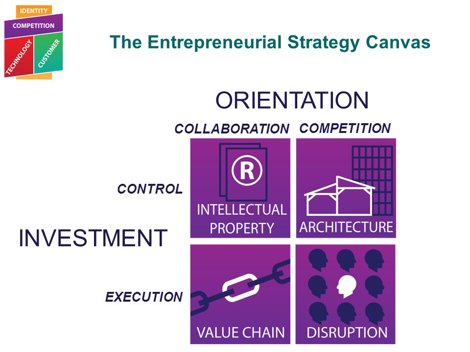 Entrepreneurial Strategy The Entrepreneurial Strategy Canvas
