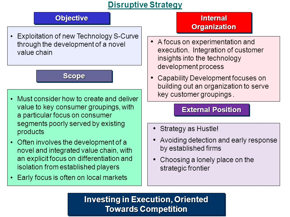 Investing in Execution, Oriented Towards Competition