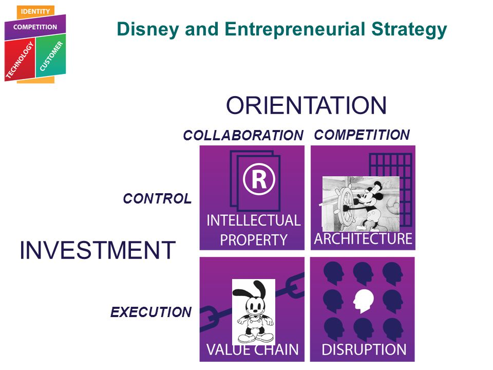 Disney and Entrepreneurial Strategy Entrepreneurial Strategy