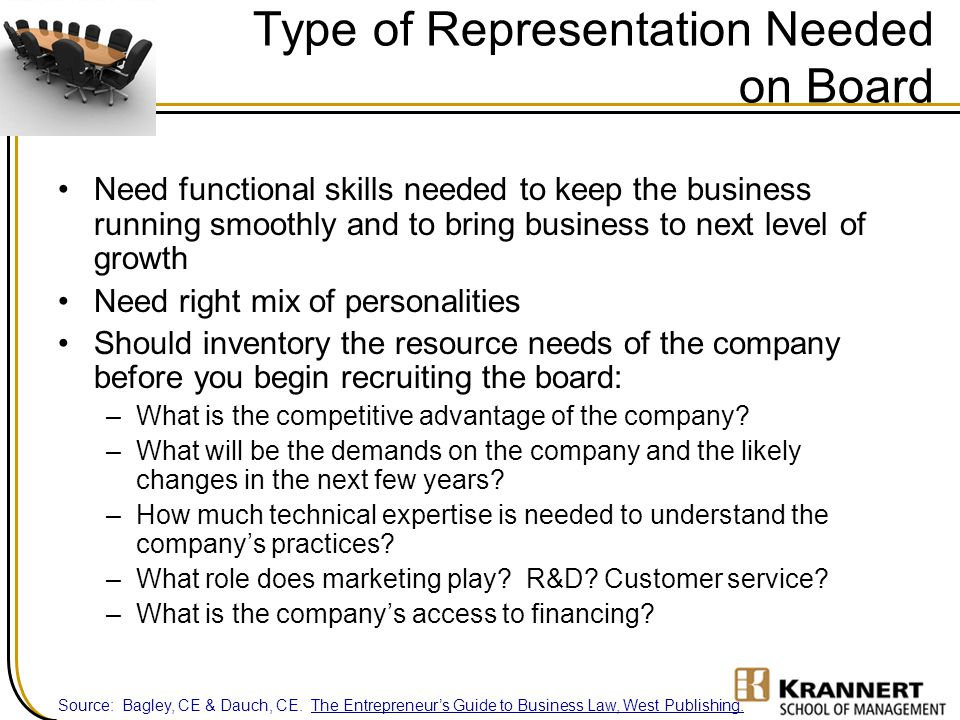 Type of Representation Needed on Board