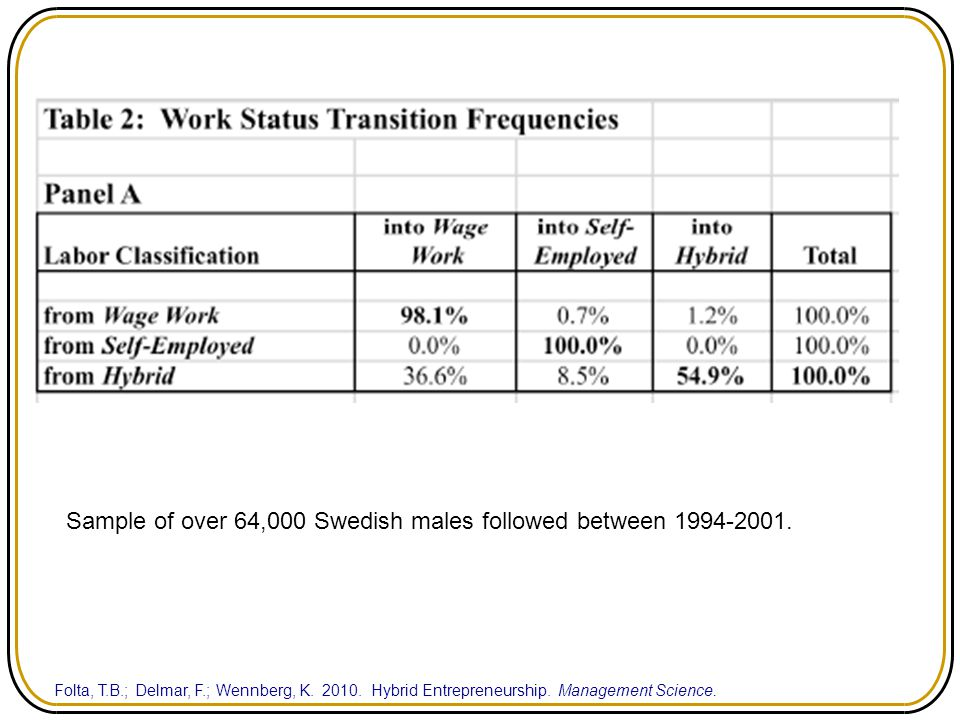 Sample of over 64,000 Swedish males followed between 1994-2001.