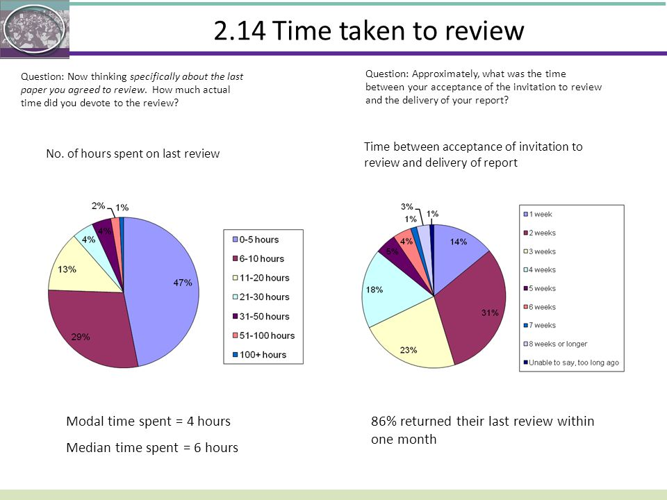 2.14 Time taken to review Modal time spent = 4 hours