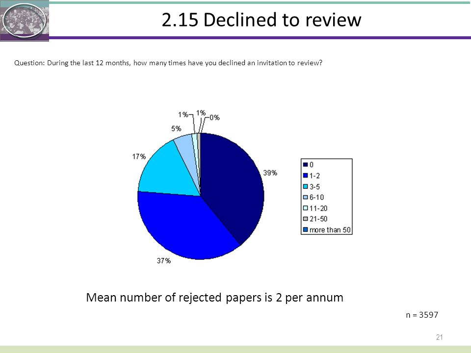 2.15 Declined to review Mean number of rejected papers is 2 per annum