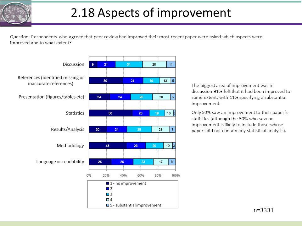 2.18 Aspects of improvement