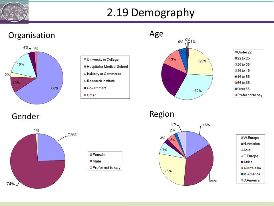 2.19 Demography Age Organisation Region Gender