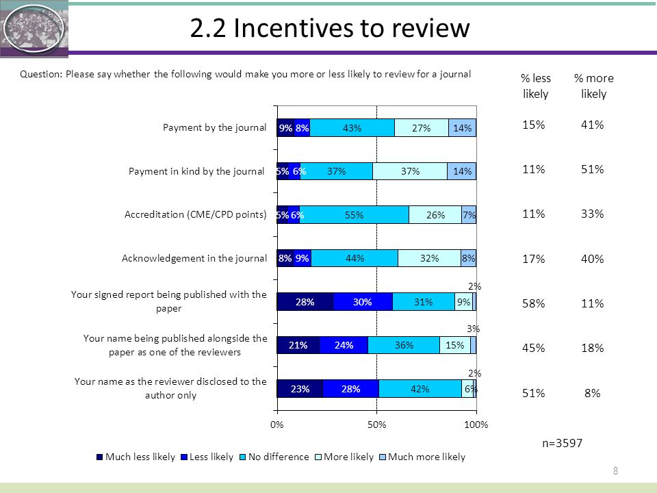 2.2 Incentives to review % less likely % more likely 15% 41% 11% 51%