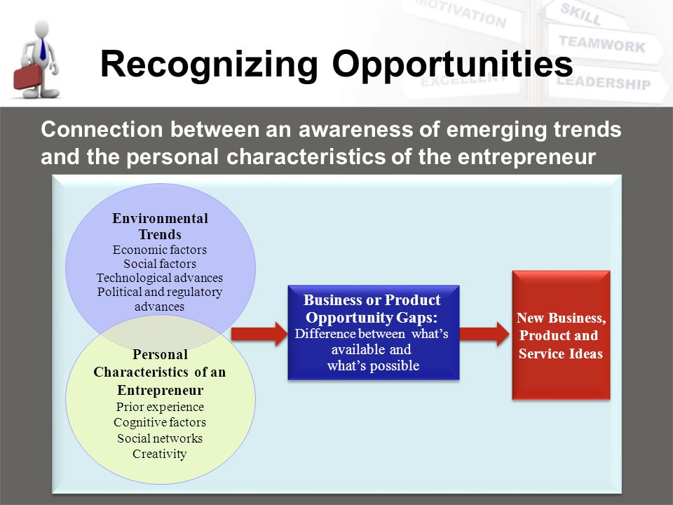 Recognizing Opportunities
