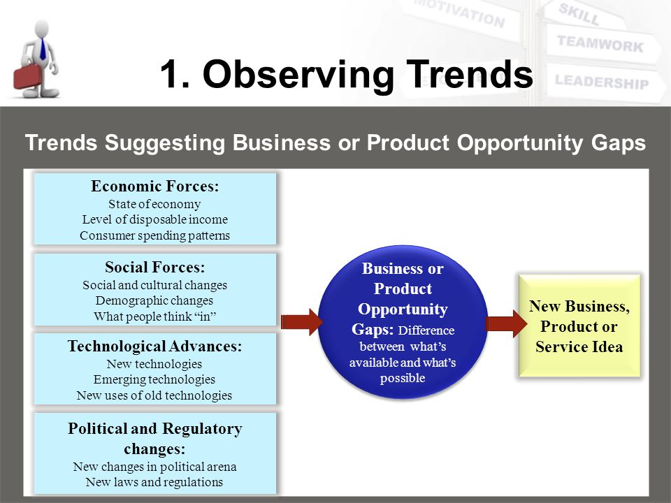 1. Observing Trends Trends Suggesting Business or Product Opportunity Gaps. Economic Forces: State of economy.