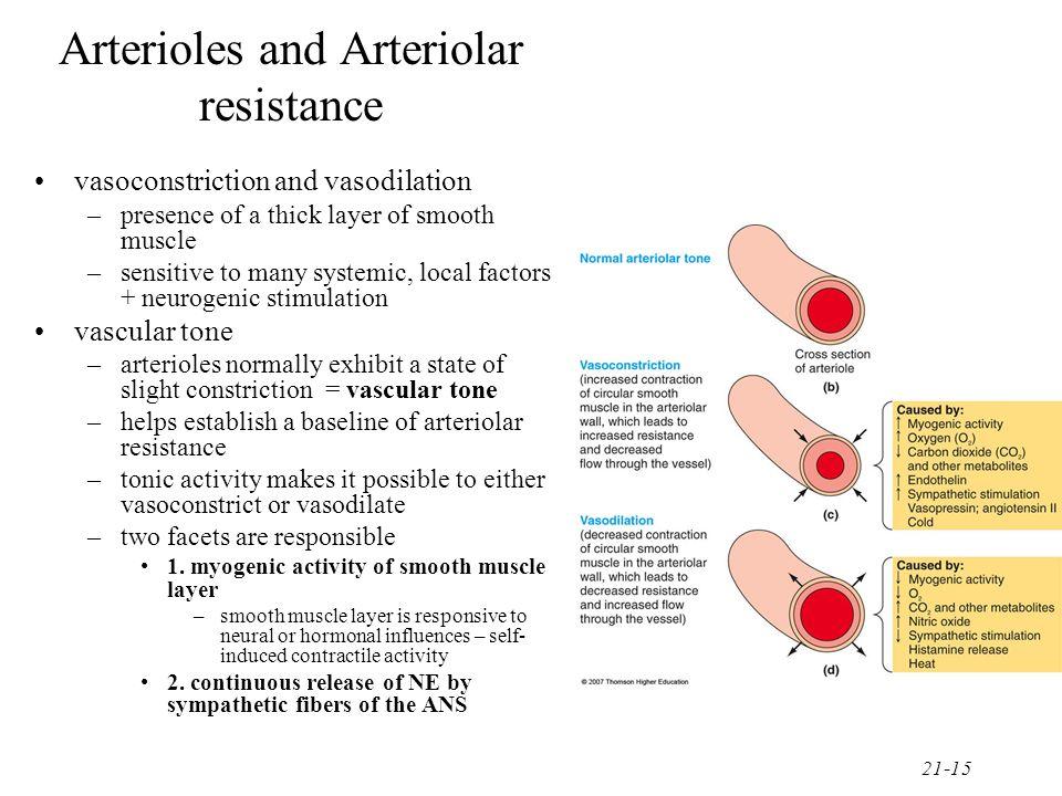Arterioles and Arteriolar resistance
