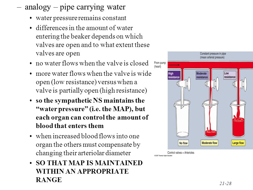 analogy – pipe carrying water