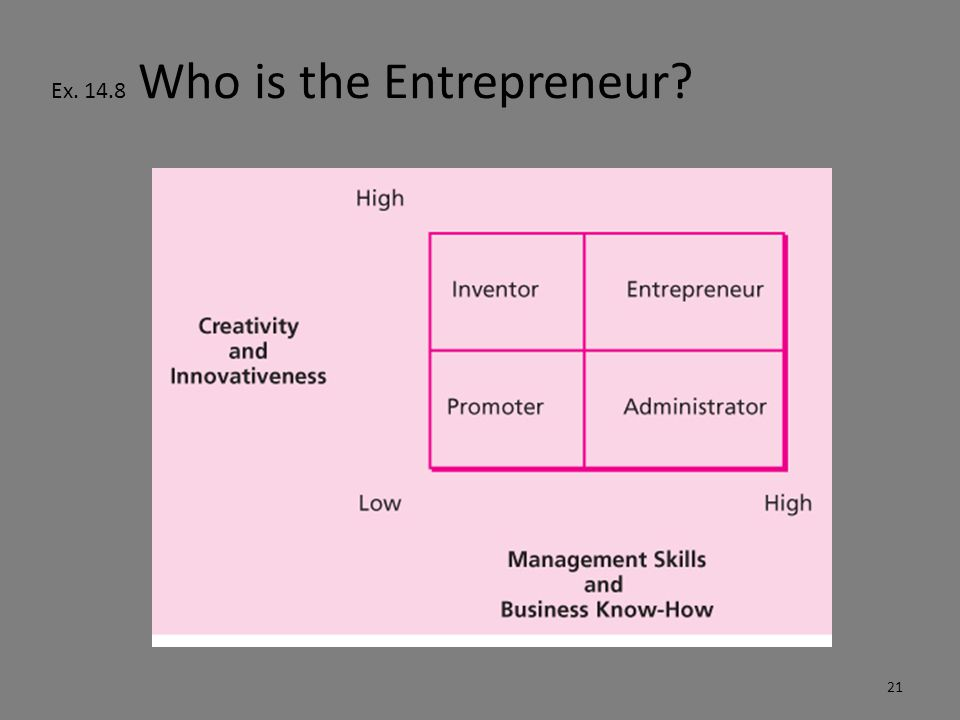 Ex. 14.8 Who is the Entrepreneur