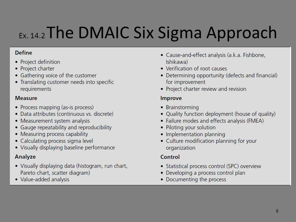 Ex. 14.2 The DMAIC Six Sigma Approach