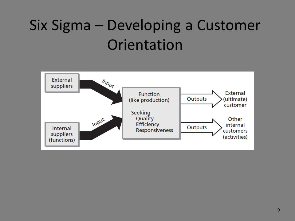 Six Sigma – Developing a Customer Orientation