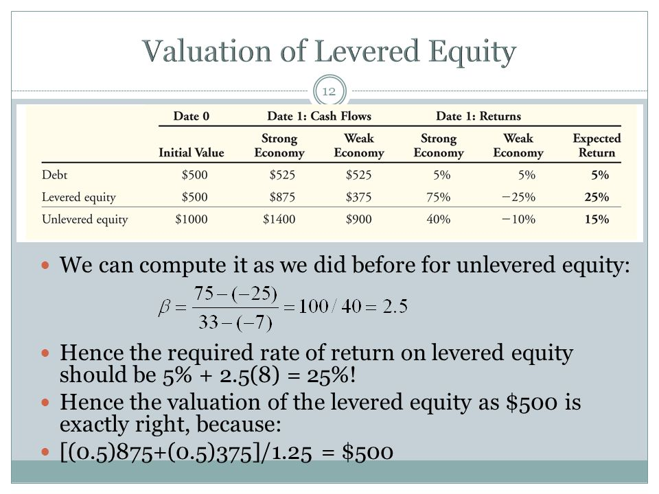 Valuation of Levered Equity