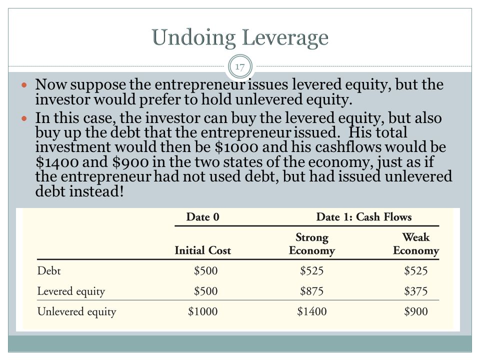 Undoing Leverage Now suppose the entrepreneur issues levered equity, but the investor would prefer to hold unlevered equity.