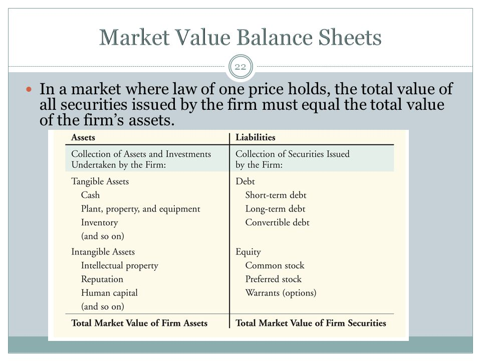 Market Value Balance Sheets