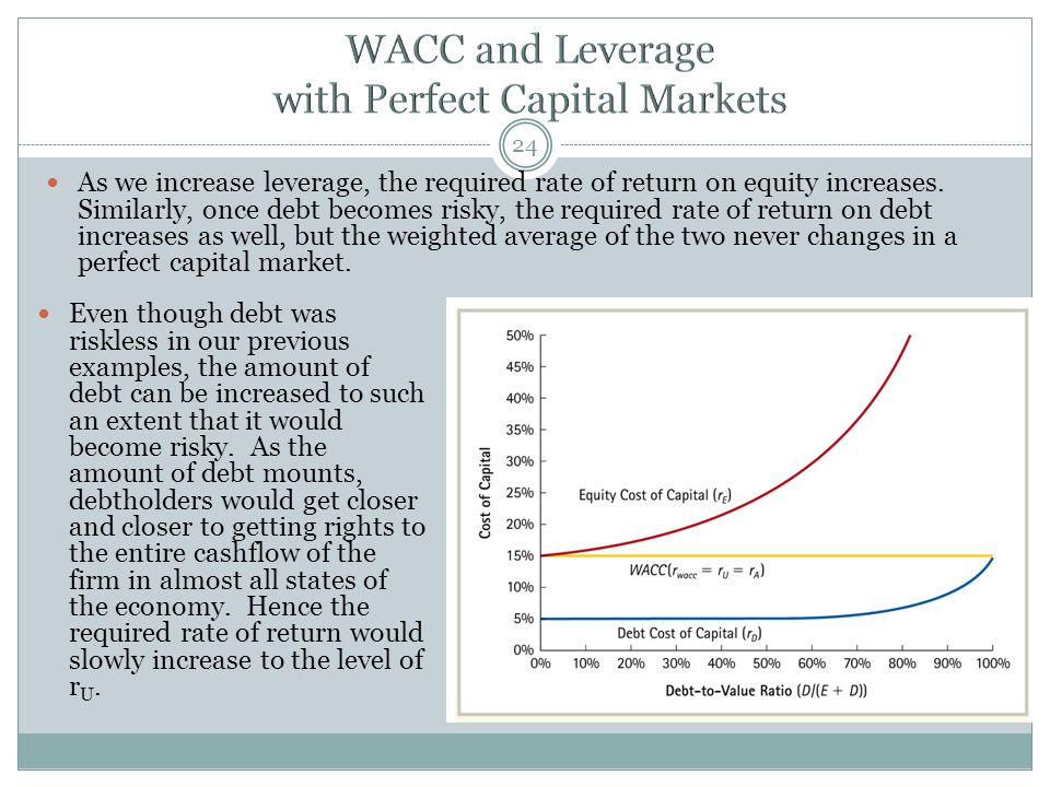 WACC and Leverage with Perfect Capital Markets