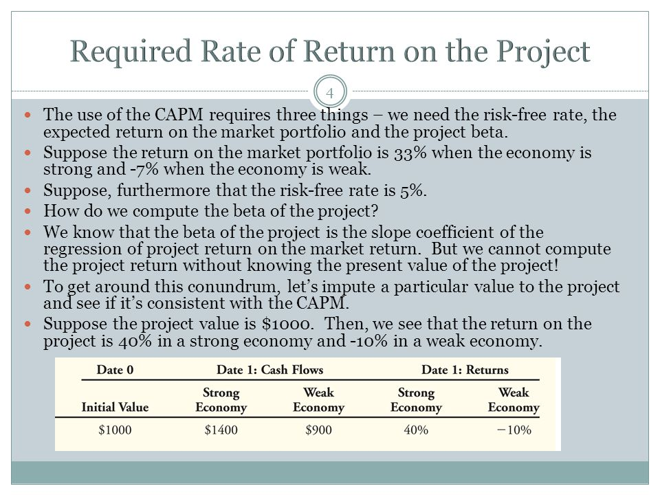 Required Rate of Return on the Project
