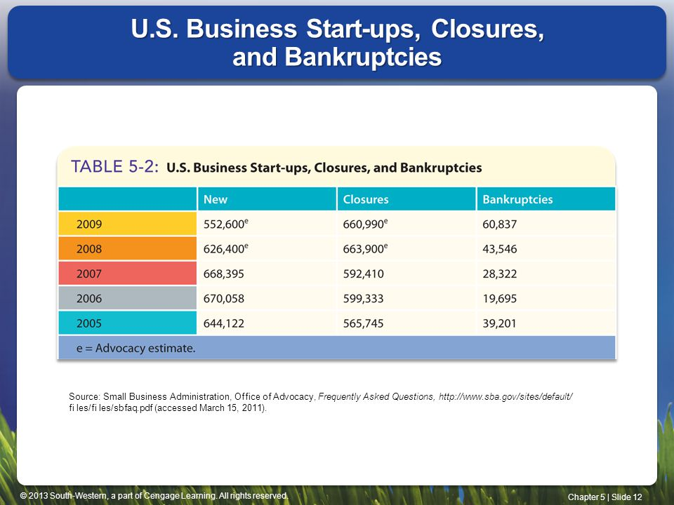 U.S. Business Start-ups, Closures, and Bankruptcies