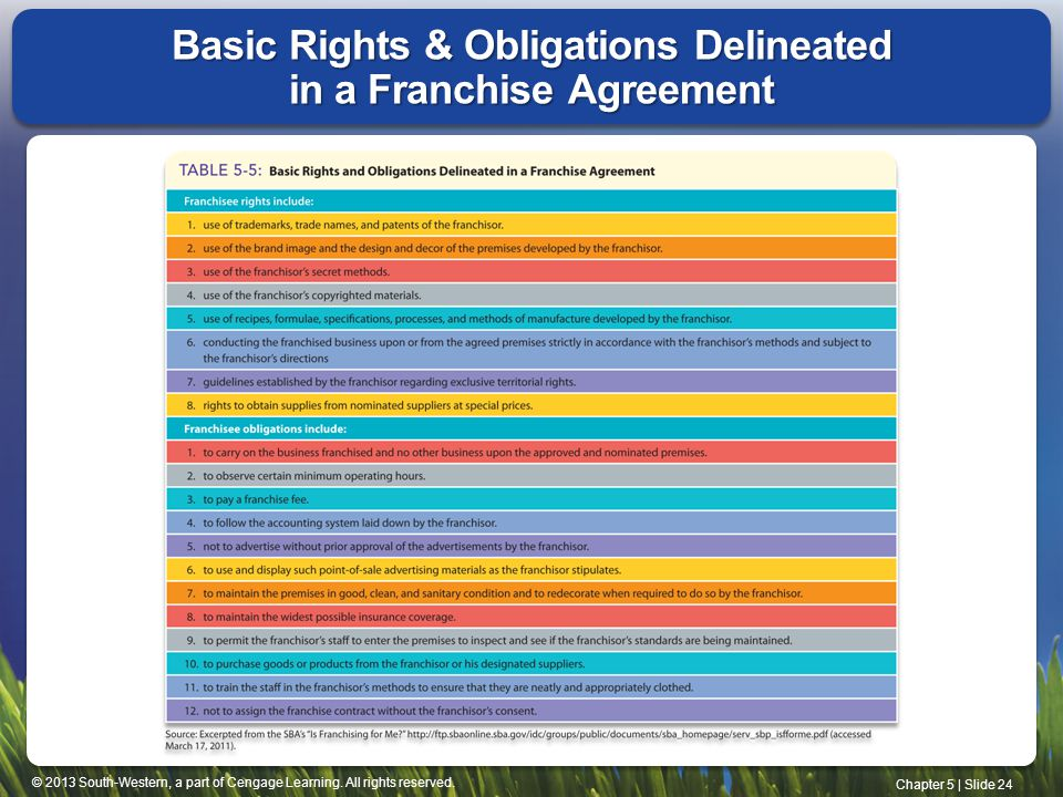 Basic Rights & Obligations Delineated in a Franchise Agreement