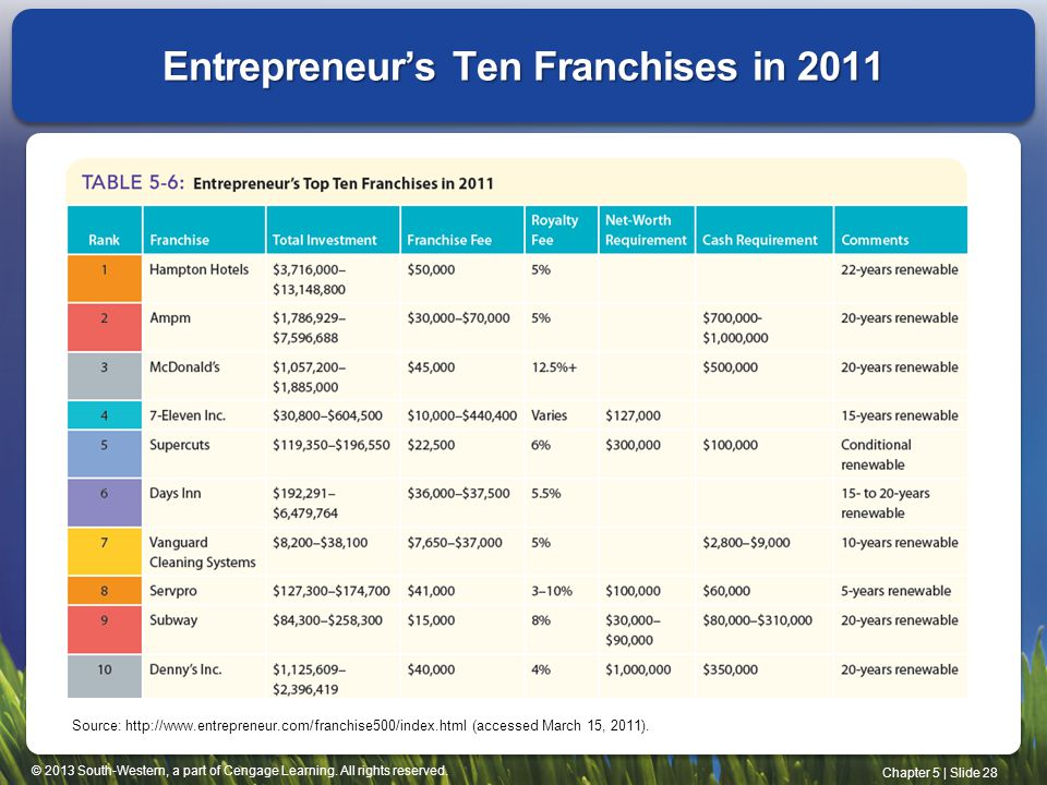 Entrepreneur's Ten Franchises in 2011
