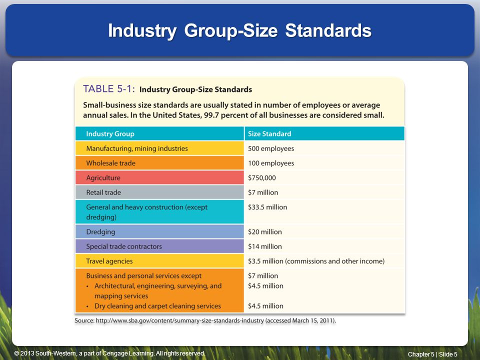 Industry Group-Size Standards