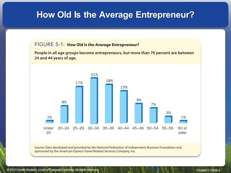 How Old Is the Average Entrepreneur