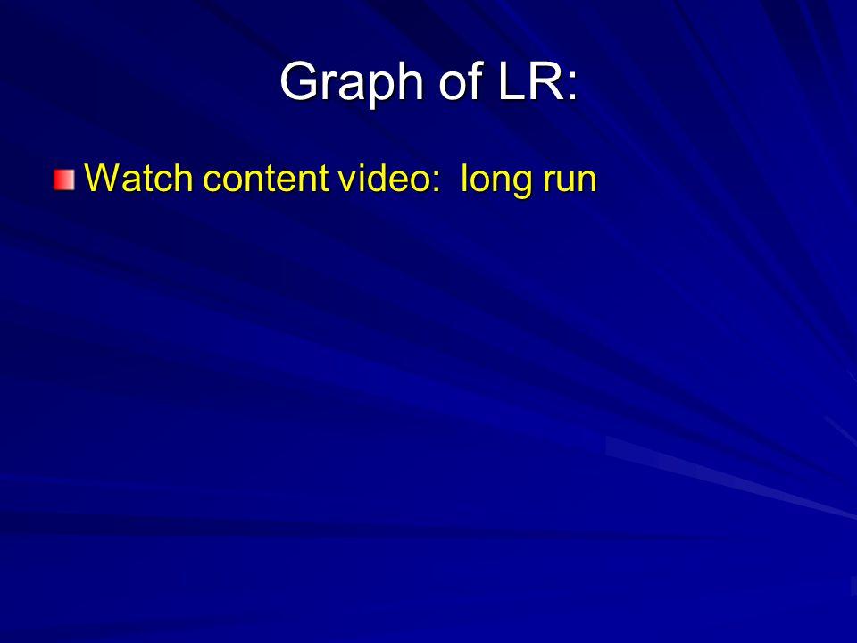 Graph of LR: Watch content video: long run