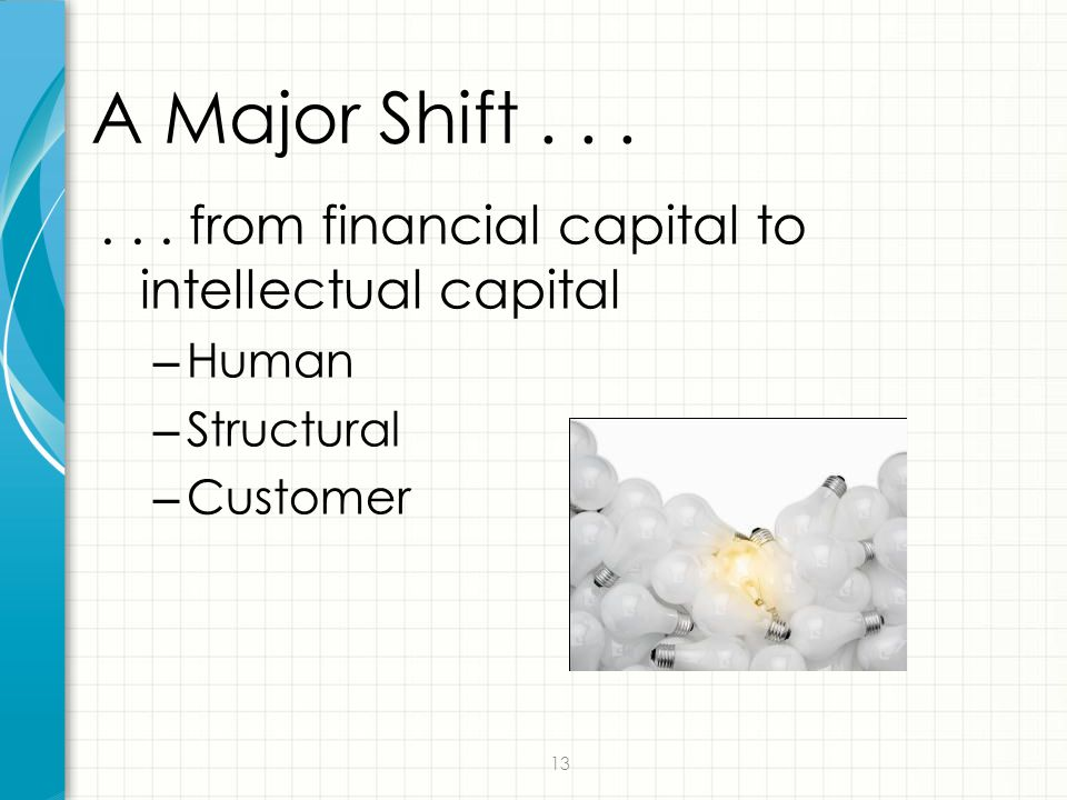 A Major Shift . . . . . . from financial capital to intellectual capital Human Structural Customer